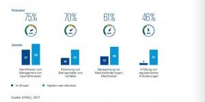 Die Identifikation und das Management von Geschäftsrisiken stehen im Vordergrund des Einsatzes von Big-Data-Analysen. Quelle: KPMG