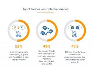 Leistung, Agilität und Flexibilität in den Fachbereichen sowie höhere Erwartungen an den Geschäftserfolg der Analytik nennen die 351 Befragten der der BARC-Studie als häufigste Treiber für Data Preparation. Quelle: BARC