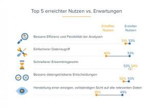 Bessere Effizienz und Flexibilität der Analysen einfacherer Datenzugriff und ein schnellerer Erkenntnisgewin gelten als Hauptvorteile von Data Preparation. Quelle: BARC