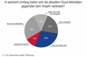 ITSM-Grafik 1