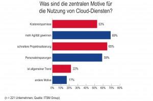 ITSM-Grafik 2