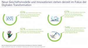 Prozessoptimierung, Kundenbetreuung, Produkt- und Service-Innovationen sowie eine Neuausrichtung in der Organisationsstruktur sind laut Lünendonk-Studie die Hauptziele der Unternehmen bei Digitalisierungsprojekten. Quelle: Lünendonk