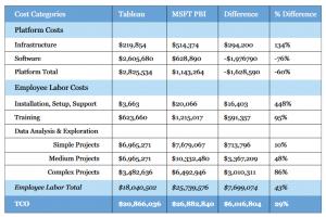 Plattformkosten vergleicht die Studie 'Tableau Total Cost of Ownership' laut Oraylis mit dem angenommenen Personalaufwand bei MS Power BI. Quelle: Oraylis